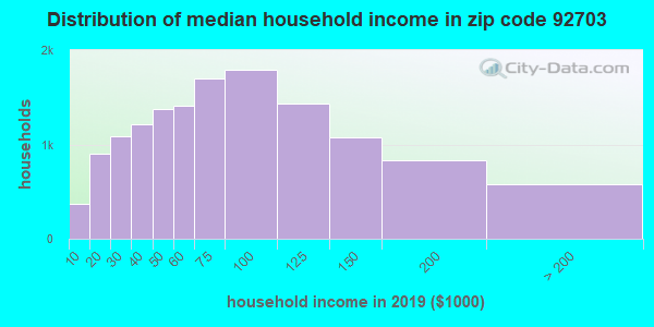 Zip code 92703 household income distribution in 2009