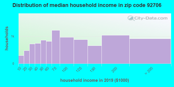 Zip code 92706 household income distribution in 2009