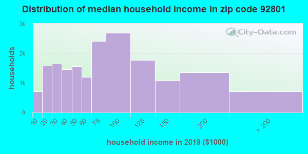 Zip code 92801 household income distribution in 2009