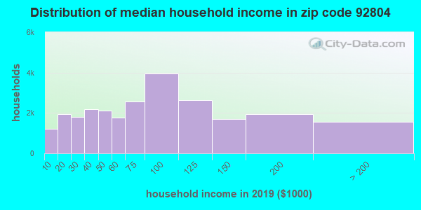 Zip code 92804 household income distribution in 2009