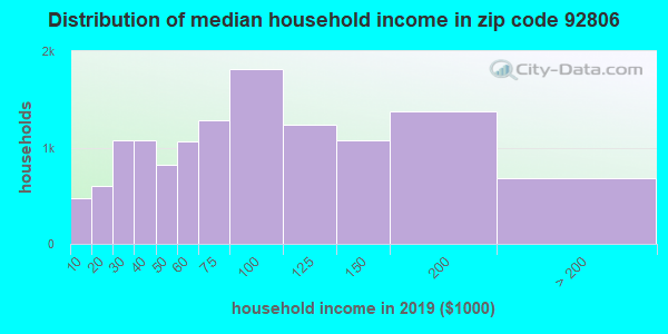 Zip code 92806 household income distribution in 2009