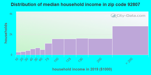 Zip code 92807 household income distribution in 2009