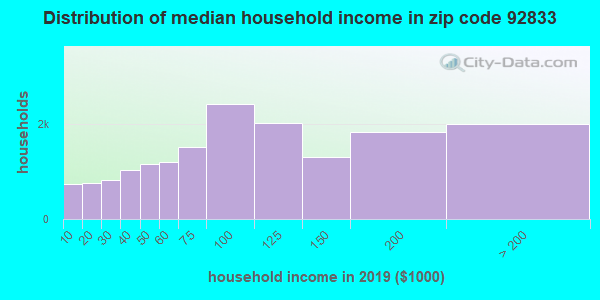 Zip code 92833 household income distribution in 2009