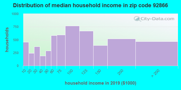 Zip code 92866 household income distribution in 2009