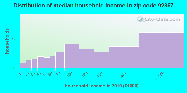 Zip code 92867 household income distribution in 2009