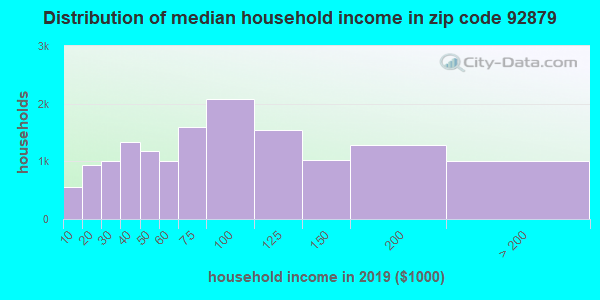 Zip code 92879 household income distribution in 2009
