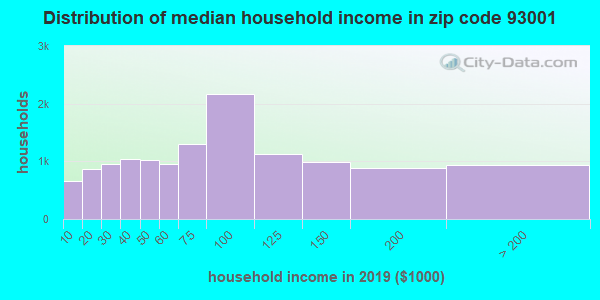 Zip code 93001 household income distribution in 2009