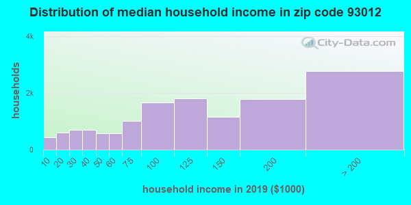Zip code 93012 household income distribution in 2009