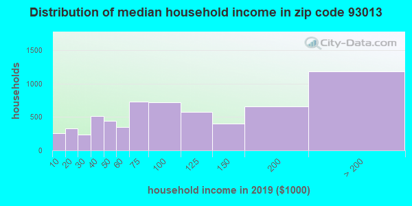 Zip code 93013 household income distribution in 2009