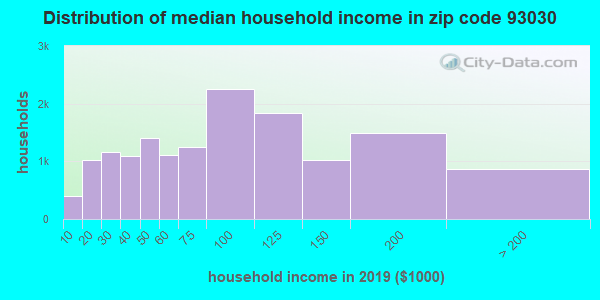 Zip code 93030 household income distribution in 2009