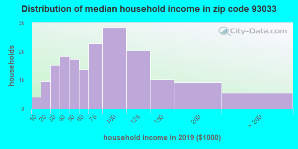 Zip code 93033 household income distribution in 2009