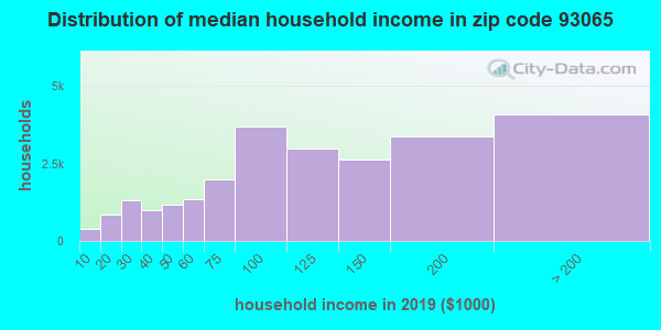 Zip code 93065 household income distribution in 2009
