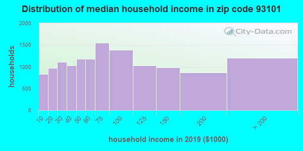 Zip code 93101 household income distribution in 2009
