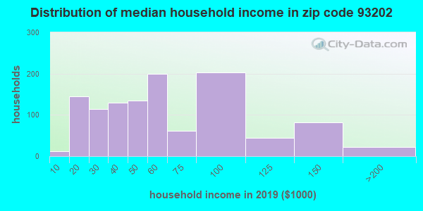 Zip code 93202 household income distribution in 2009