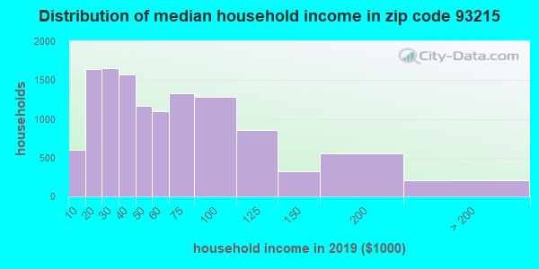 Zip code 93215 household income distribution in 2009