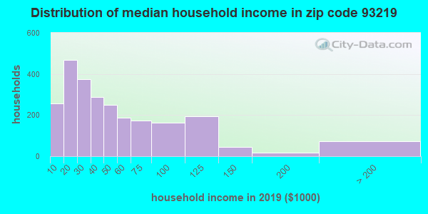 Zip code 93219 household income distribution in 2009