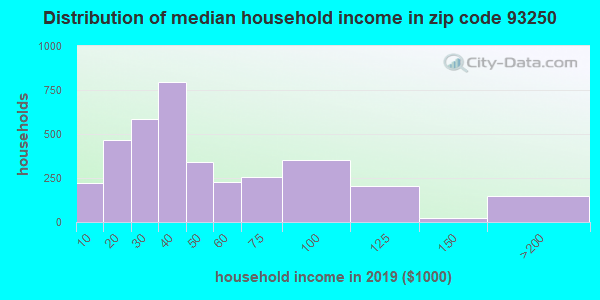 Zip code 93250 household income distribution in 2009