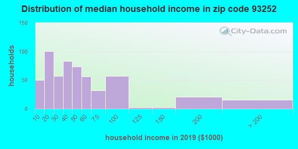 Zip code 93252 household income distribution in 2009