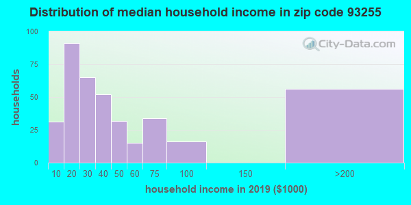 Zip code 93255 household income distribution in 2009