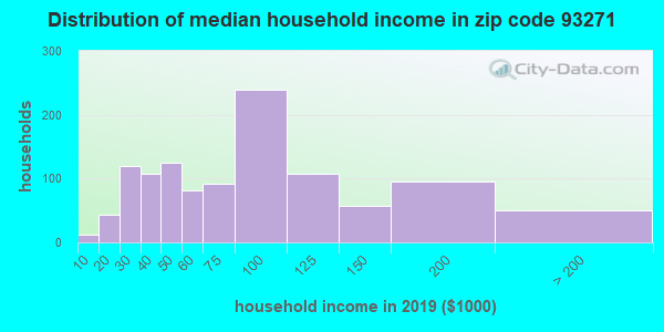 Zip code 93271 household income distribution in 2009