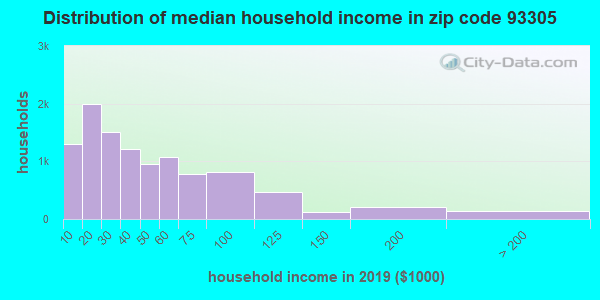 Zip code 93305 household income distribution in 2009