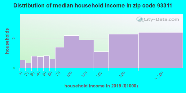 Zip code 93311 household income distribution in 2009