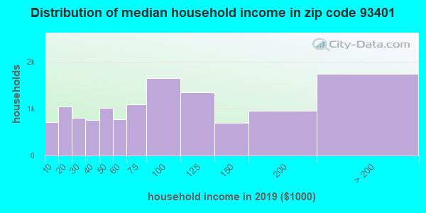 Zip code 93401 household income distribution in 2009