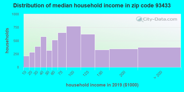 Zip code 93433 household income distribution in 2009