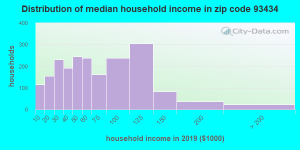 Zip code 93434 household income distribution in 2009