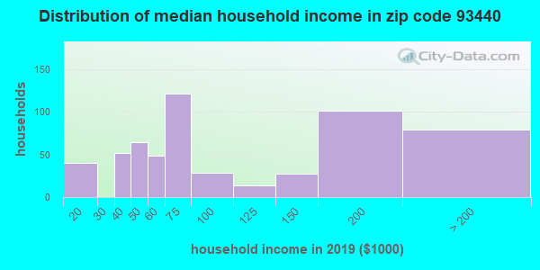 Zip code 93440 household income distribution in 2009