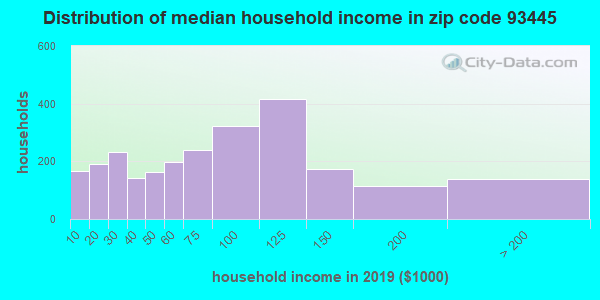 Zip code 93445 household income distribution in 2009