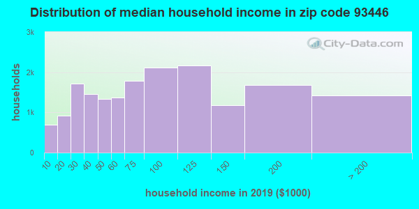 Zip code 93446 household income distribution in 2009
