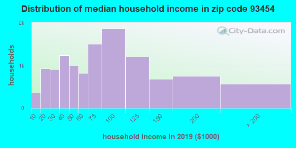 Zip code 93454 household income distribution in 2009