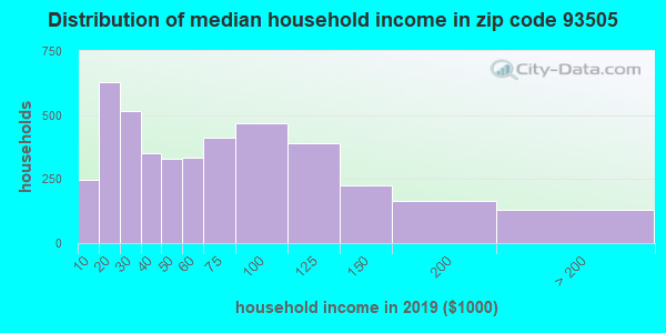 Zip code 93505 household income distribution in 2009