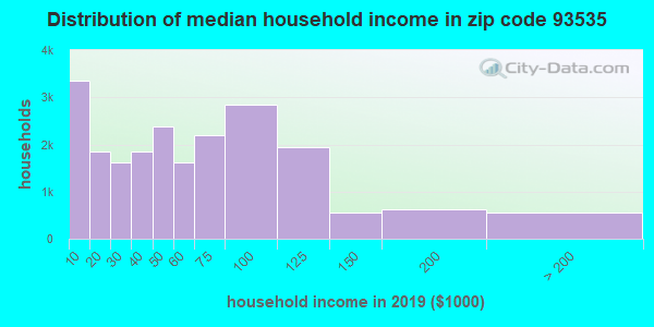 Zip code 93535 household income distribution in 2009
