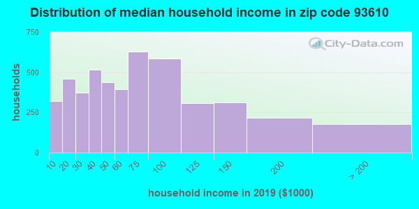 Zip code 93610 household income distribution in 2009