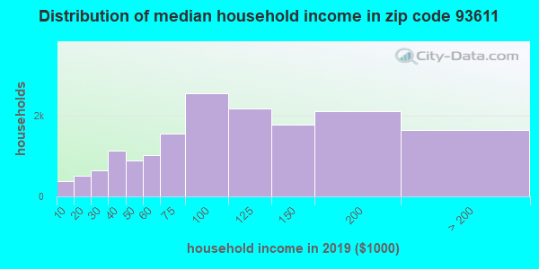 Zip code 93611 household income distribution in 2009