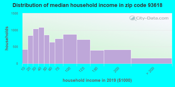 Zip code 93618 household income distribution in 2009