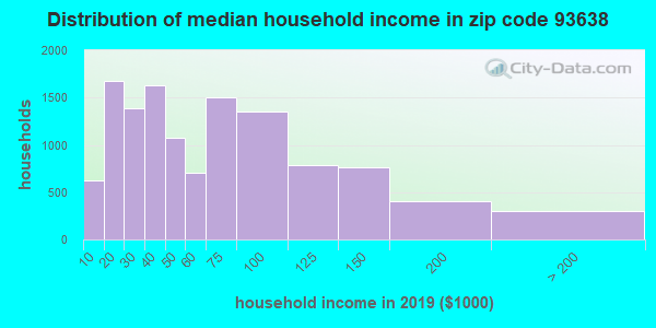 Zip code 93638 household income distribution in 2009