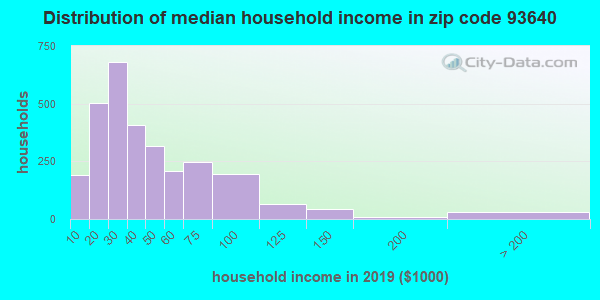 Zip code 93640 household income distribution in 2009