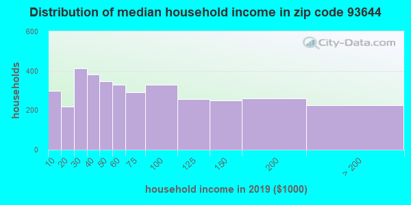Zip code 93644 household income distribution in 2009