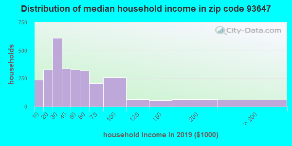 Zip code 93647 household income distribution in 2009