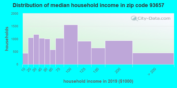 Zip code 93657 household income distribution in 2009