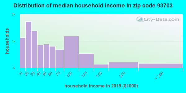 Zip code 93703 household income distribution in 2009