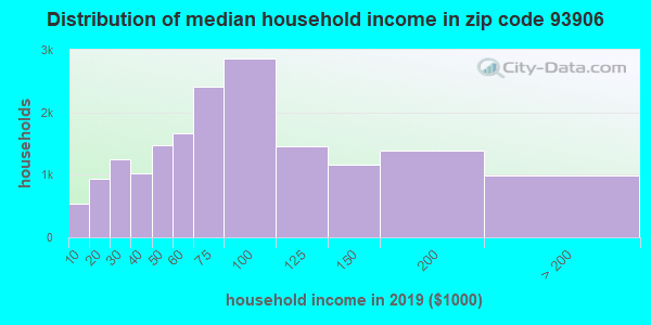 Zip code 93906 household income distribution in 2009