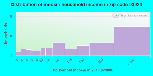 Zip code 93923 household income distribution in 2009
