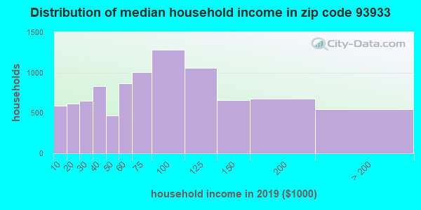 Zip code 93933 household income distribution in 2009