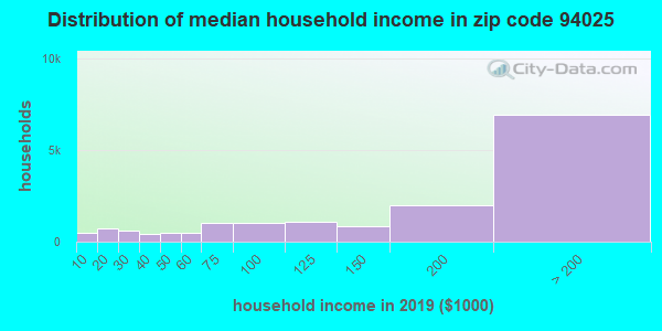 Zip code 94025 household income distribution in 2009