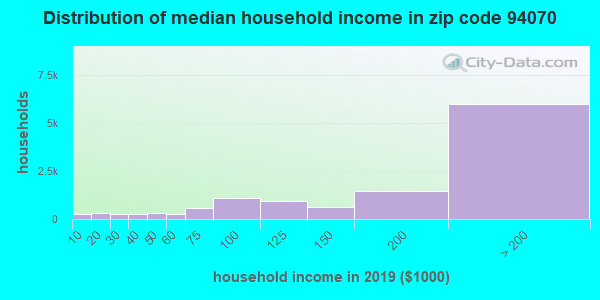 Zip code 94070 household income distribution in 2009