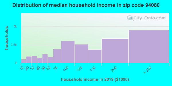 Zip code 94080 household income distribution in 2009